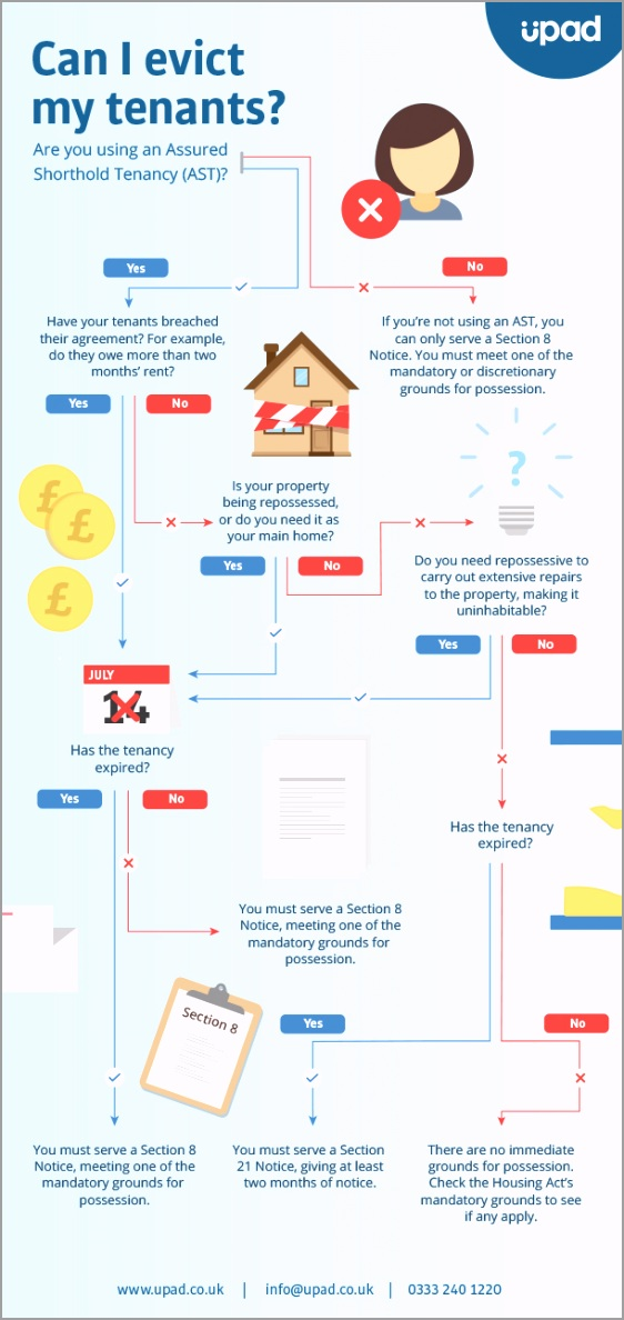 upad infographic Can I evict my tenants 1 yaipe