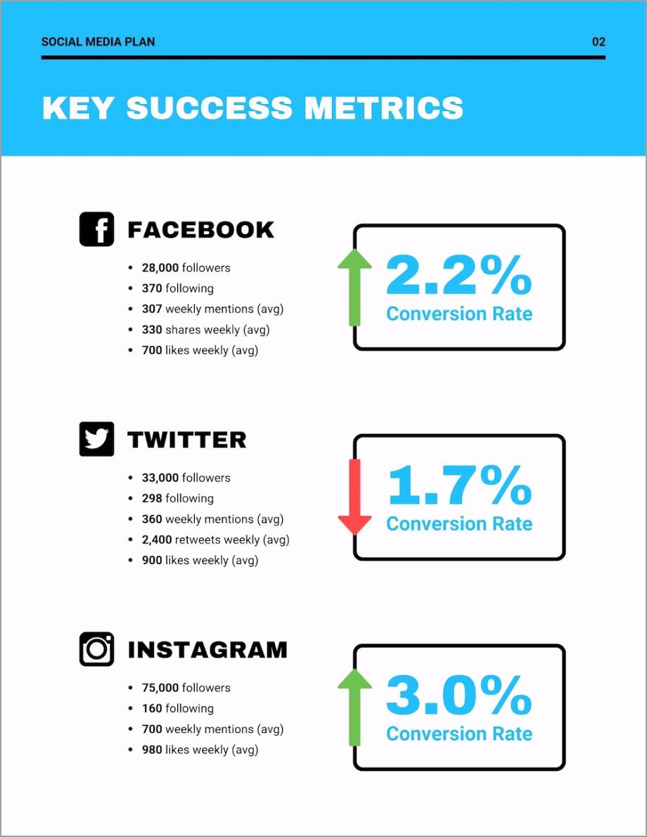 Blue Social Media Marketing Plan Template uaiye