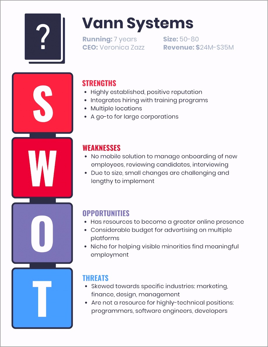 Marketing Business SWOT Templatae pueyt