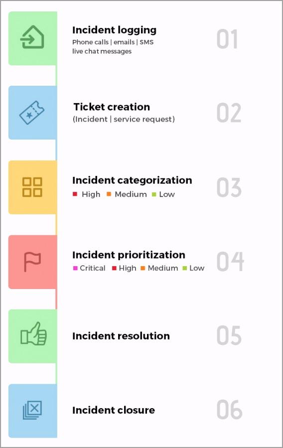 incident workflow diagram aruta