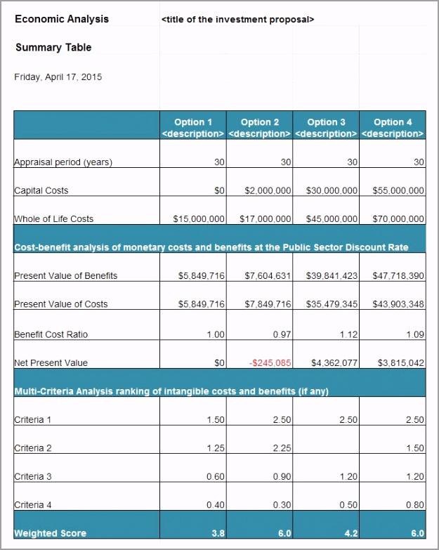 Cost Benefit Analysis Tool rakwp