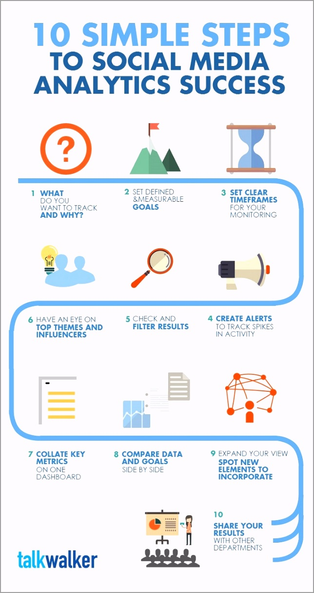 10 steps infographic web eyweo