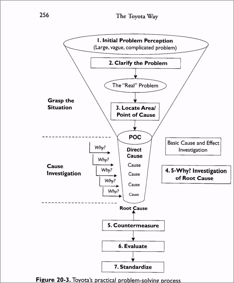 Toyota Problem Solving Funnel uiwfw