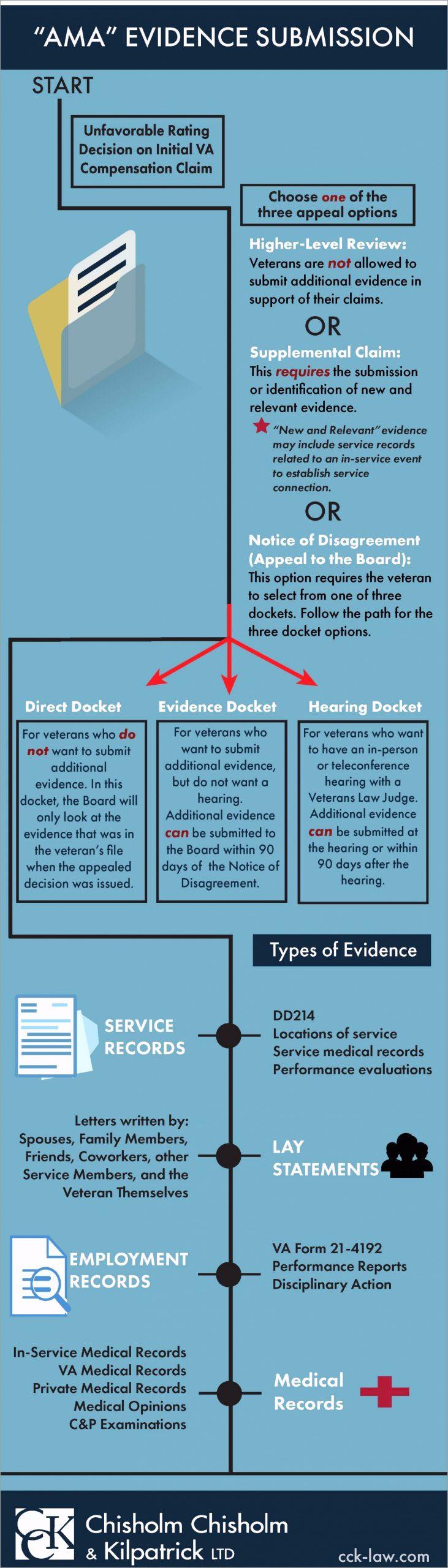 Evidence Infographic yrofw