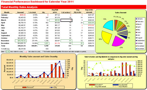 Excel Dashboard Quickbooks customer sales report forecast ...